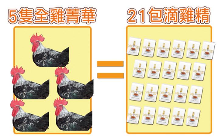 """21包滴雞精等於5隻全雞精華"""" border="""
